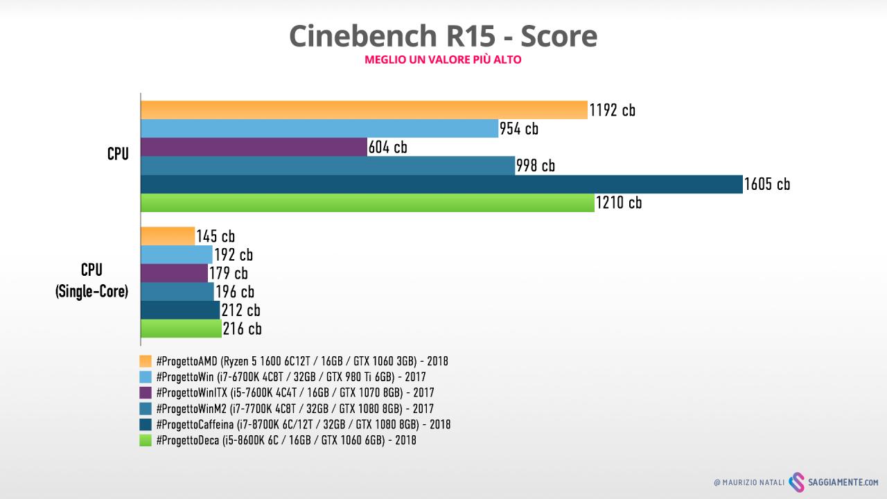 progettodeca-benchmark-cinebench-score