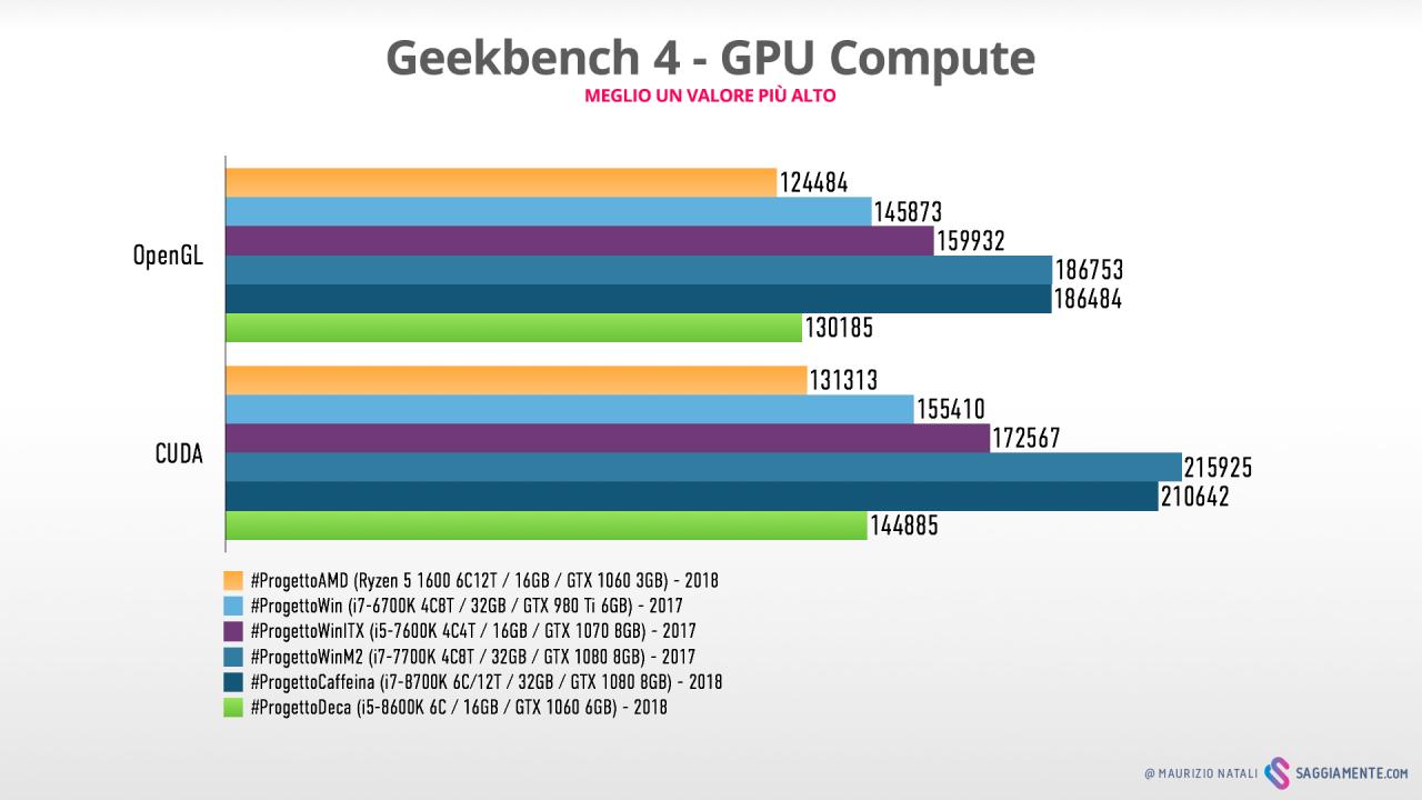 progettodeca-benchmark-geekbench-gpu