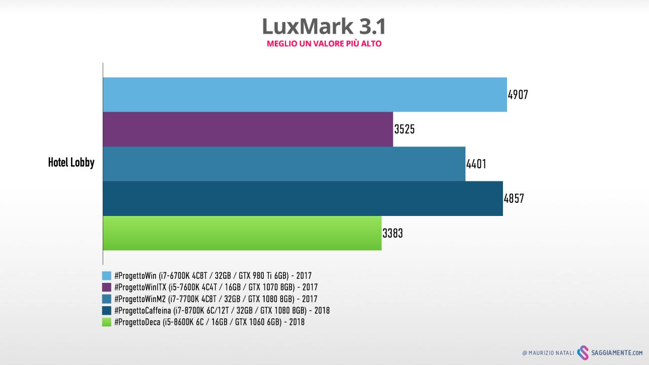 progettodeca-benchmark-luxmark