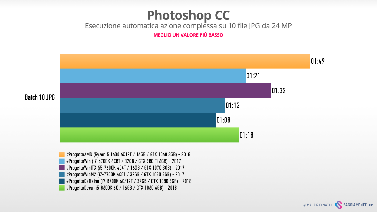 progettodeca-benchmark-photoshop