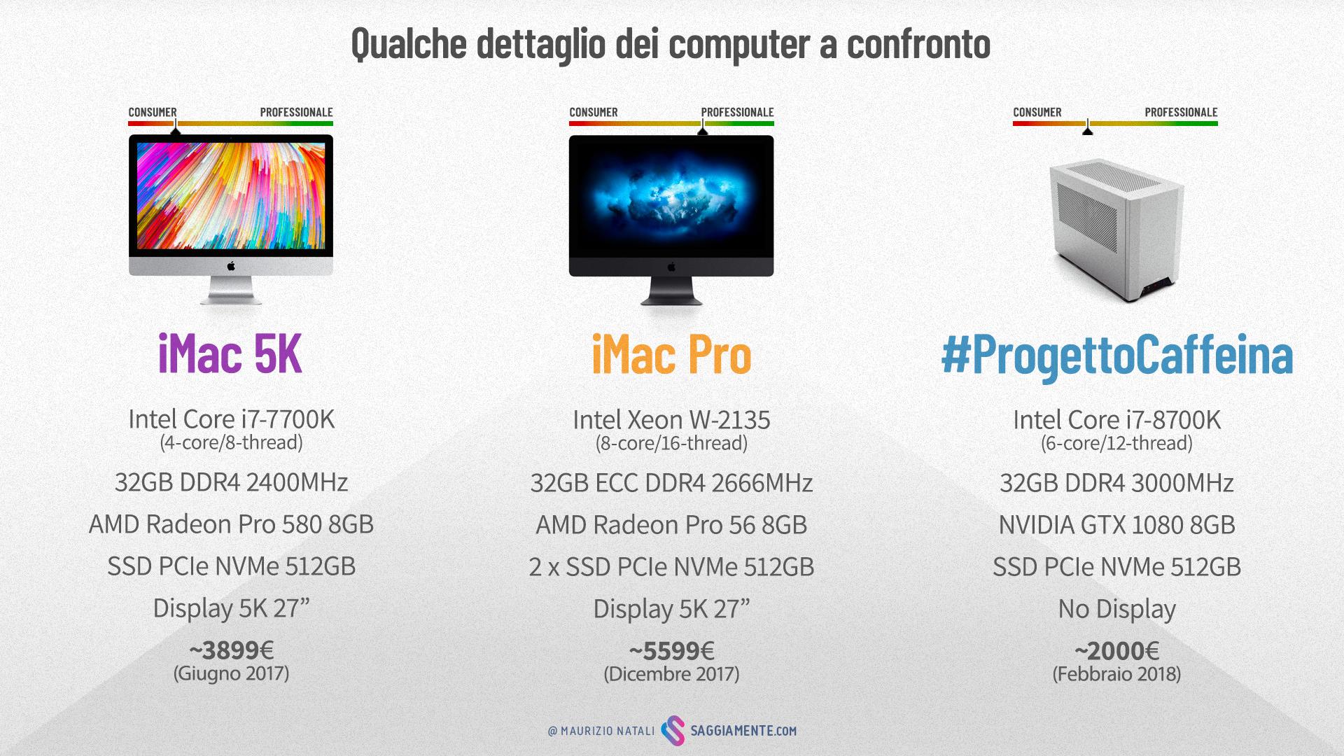 Si può collegare un PC a un iMac